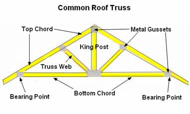 Common Roof Truss